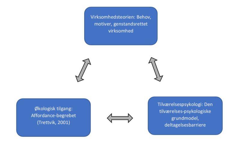 Fig. 1. Analytisk begrebsapparat
