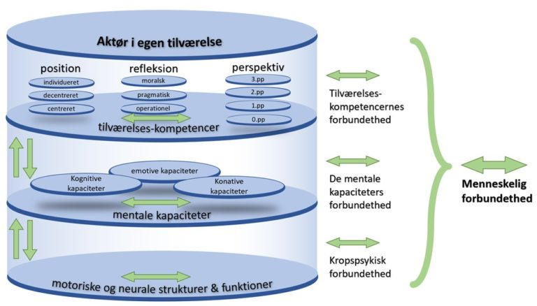 Fig. 3: Den tilværelsespsykologiske grundmodel af Bertelsen (2013)